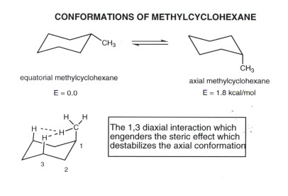 Cyclohexane Conformational Analysis