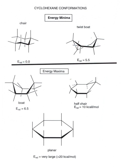 sc 1 th 265 & Cyclohexane Conformational Analysis